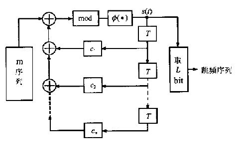如何使用FPGA实现混沌跳频序列发生器