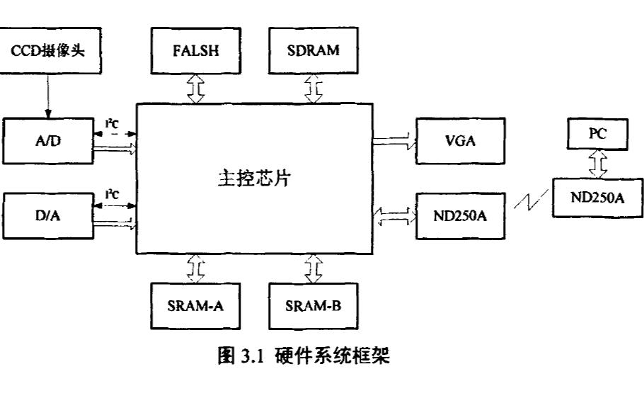 如何使用FPGA实现图像采集与远程传输