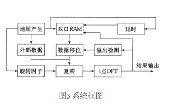 如何使用FPGA實現FFT的研究