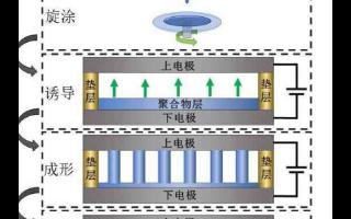 基于电场诱导的白光LED结构化涂层制备及其应用研究