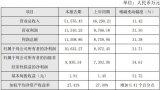 明微電子凈利同比增長31.71%