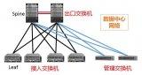 2021年中国移动数据中心交换机采购大幕拉开