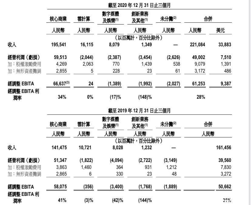 Q4季度阿里云首次实现盈亏平衡,营收同比增长50%