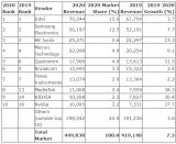 2020年半导体十大营收榜出炉:终端设备市场不...