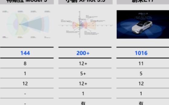 汽车芯片真的进入了5nm时代吗