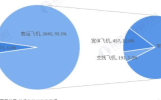 我国通用航空器数量仍保持较快增长,民航适航审定数量逐年上升