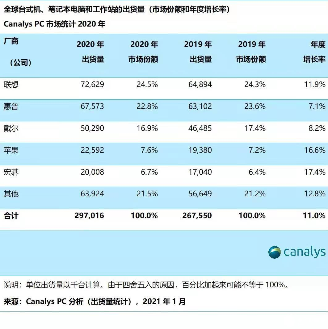 2020年全球PC市场出货量达2.97亿台,联想市场份额排名第一