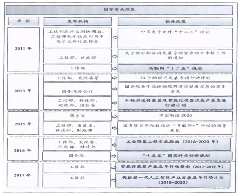 中国传感器产业面临的问题