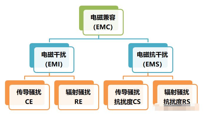 EMC標準/EMI測試介紹