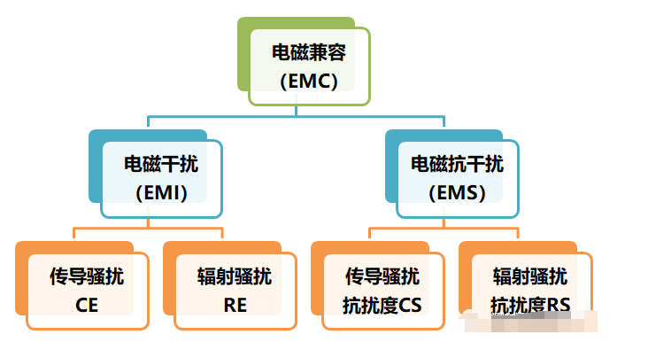 EMC标准/EMI测试介绍