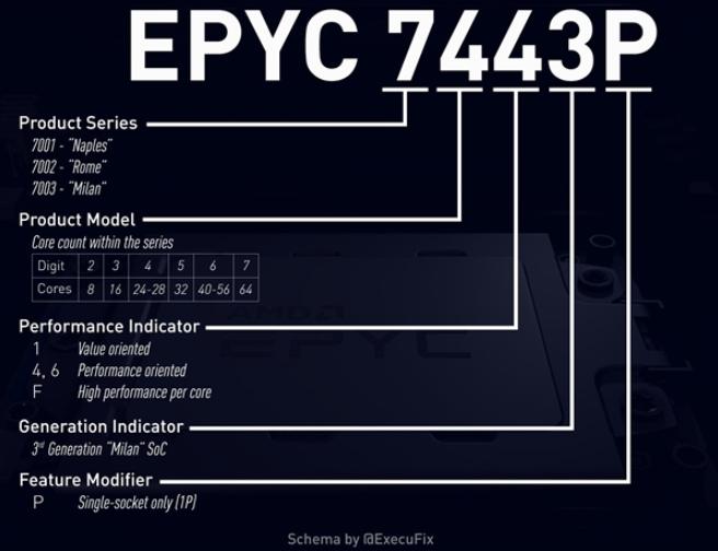 AMD三代霄龙型号、规格细节前瞻