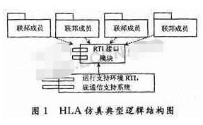 基于HLA技术的新型底层通信组件的设计与实现