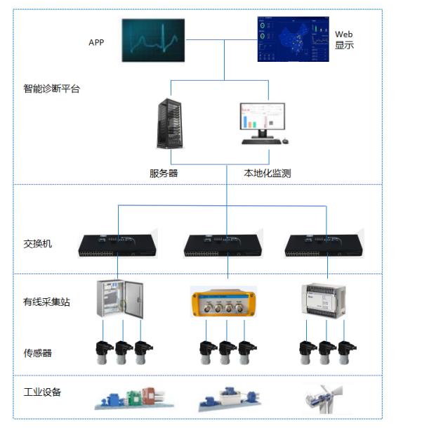 一文詳解兩線制4-20mA振動速度傳感器