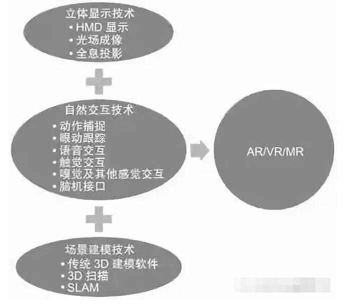 VR立體顯示技術/場景建模技術/自然交互技術解析