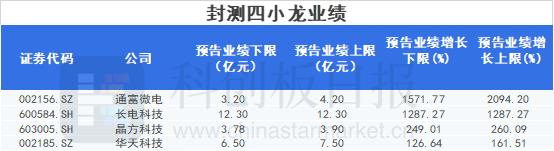 """缺货涨价潮下,封测""""四小龙""""业绩暴涨10多倍"""