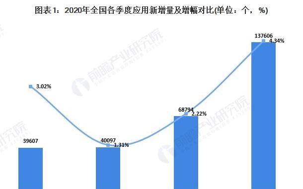 2020年末,游戏类App应用数量占全国总量的23.79%,位居第一
