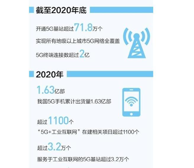 我国已建成全球最大5G网络,开通5G基站超71....