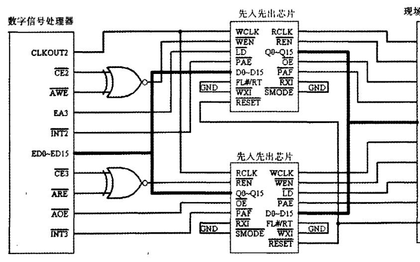 如何实现光纤陀螺信号处理电路中的FPGA与DSP的接口方法