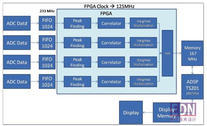 应用通信调制解调器构建信号处理平台的系统级建模及仿真实验