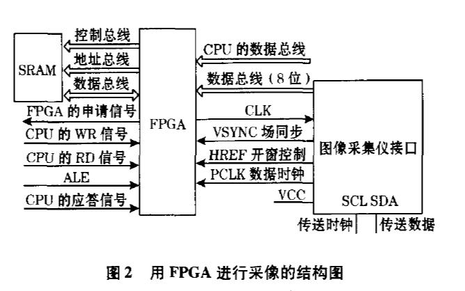 如何使用以太网实现CMOS传感器图像监测系统