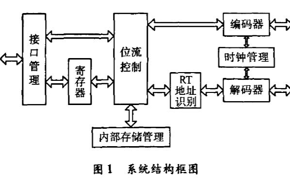 如何使用FPGA实现远程终端的协议