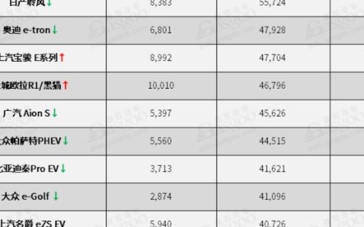 2020电动车全球销量Top20品牌:特斯拉三连冠