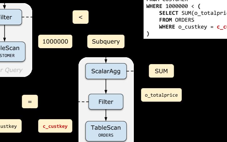 SQL子查询优化是怎么回事