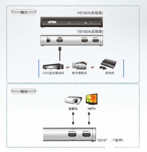 ATEN VS182A HDMI影音分配器