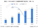 2020年中国三元前驱体行业市场现状和竞争格局分析