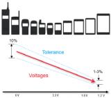 日益发展的技术对芯片电压测试的挑战