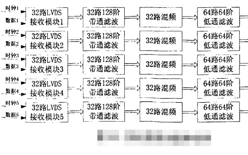 如何使用FPGA實現數字信號處理算法的研究