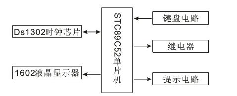 基于STC89C52的定时开关系统设计
