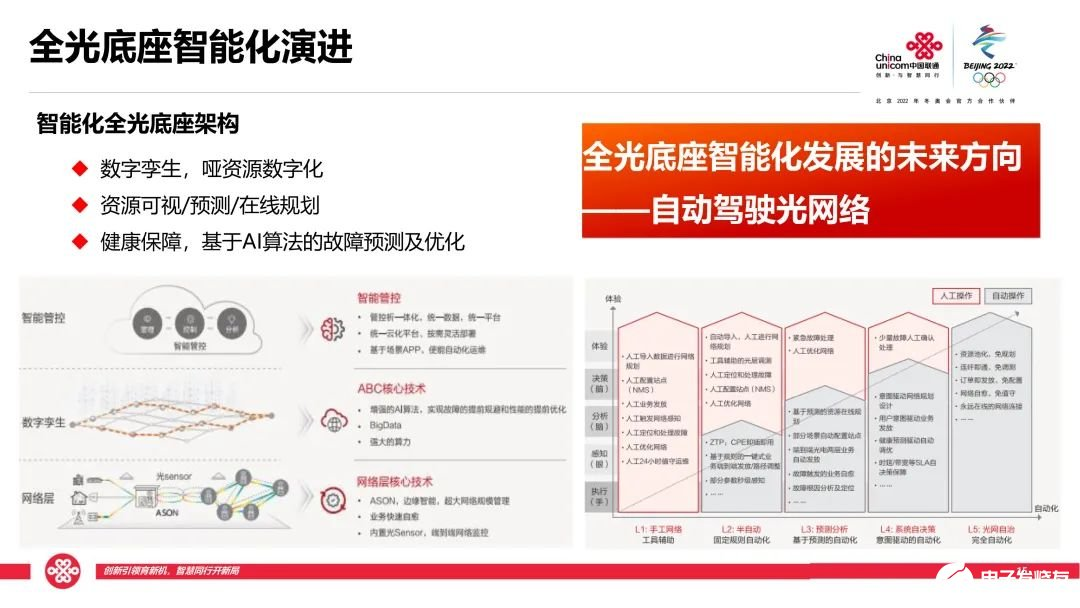 中国联通推动全光底座智能化演进,五大关键能力夯实...