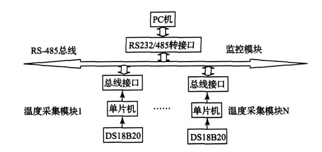 基于DS18B20和AT89C2051设计的分布式温度测量系统