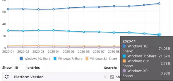 微软放弃win7试图逼迫用户升级win10