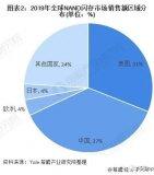 長江存儲計劃到2021年下半年將存儲芯片的月產量提高一倍