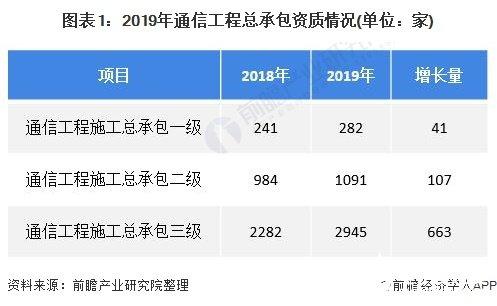 2020年中國信息通信工程建設行業市場現狀與競爭格局分析