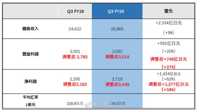 索尼卖PS5450万台基本上是亏本出售