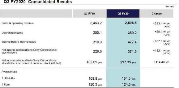 索尼公司2020年第三财季硬件出货量超590万台