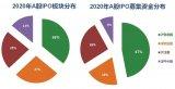 2020年照明行业相关企业IPO盘点