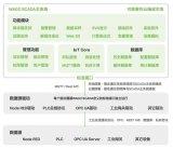 新一代网页组态软件WAGO SCADA助力企业实现数字孪生
