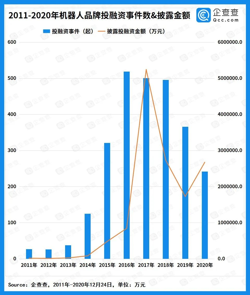 我国机器人销售已占据全国近四成的市场份额