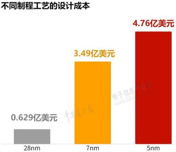 5nm芯片手机为什么功耗大?