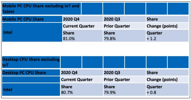 AMD桌面CPU市场份额首次被Intel反超
