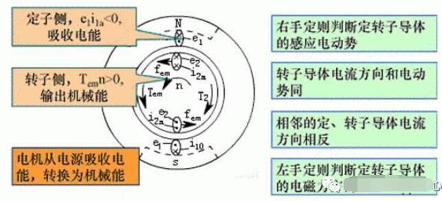 感应电动机的三种运行状态
