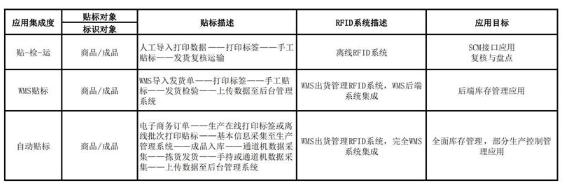 详解RFID项目实施流程