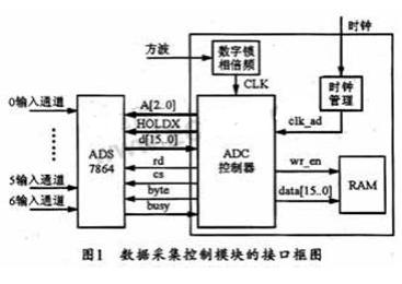 基于FPGA和ADS7864芯片实现控制和数字锁相倍频电路的设计