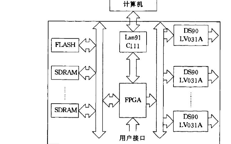 如何使用FPGA实现卫星图像模拟源系统的设计