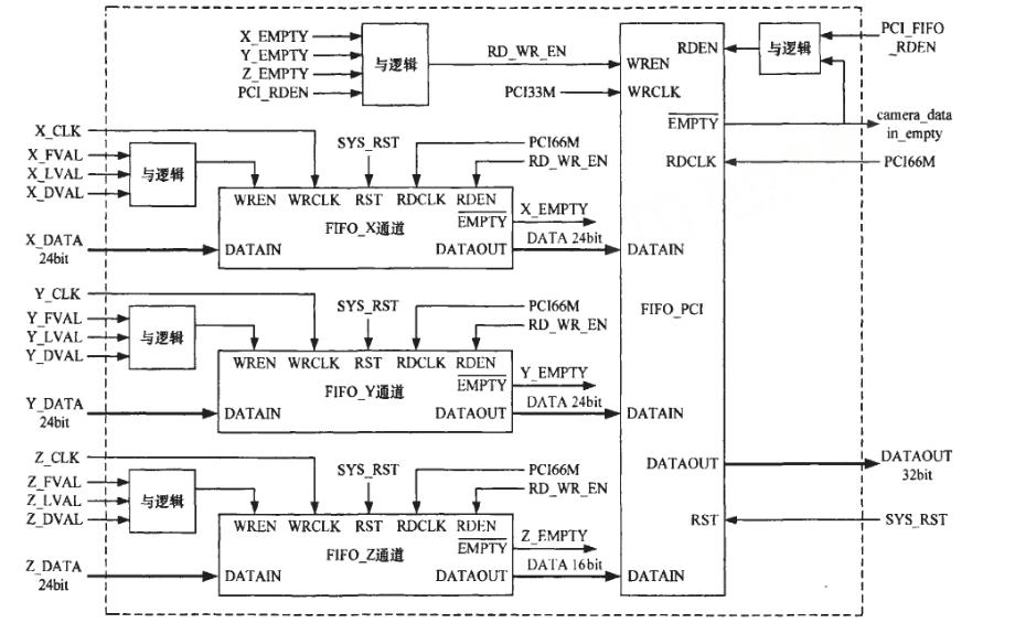 如何使用FPGA和PCI总线实现天文图像实时采集与处理系统的设计