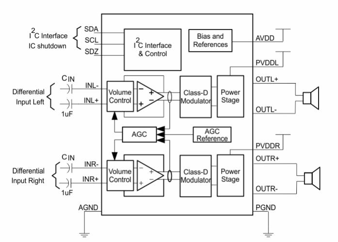 立体声D类放大器TPA2016D2的性能特点及应用范围
